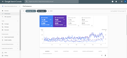 Nereids increases in Google Search From the First Time Working Together